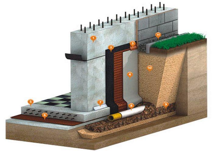 гостиный как сделать гидроизоляцию цоколя изнутри исправляя ошибки строителей этом плане