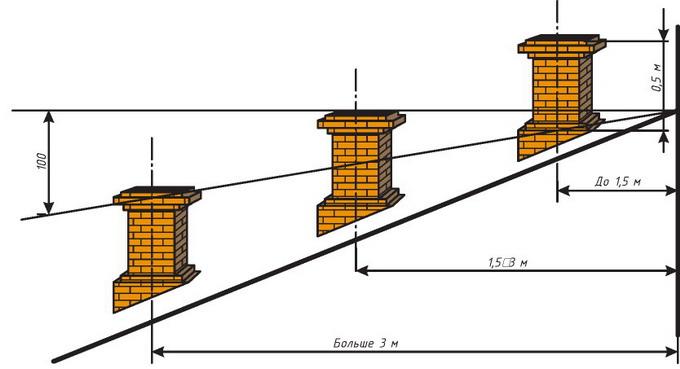 Как сделать козырек на трубу дымохода своими руками