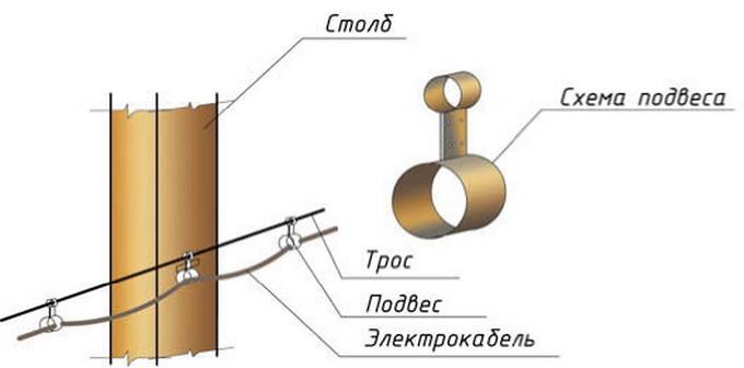 Проводка электричества к дому своими руками фото
