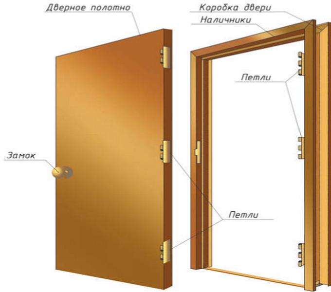 Дверное полотно для входной двери своими руками