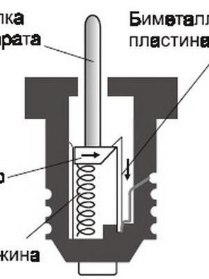 Электрические пробки автомат