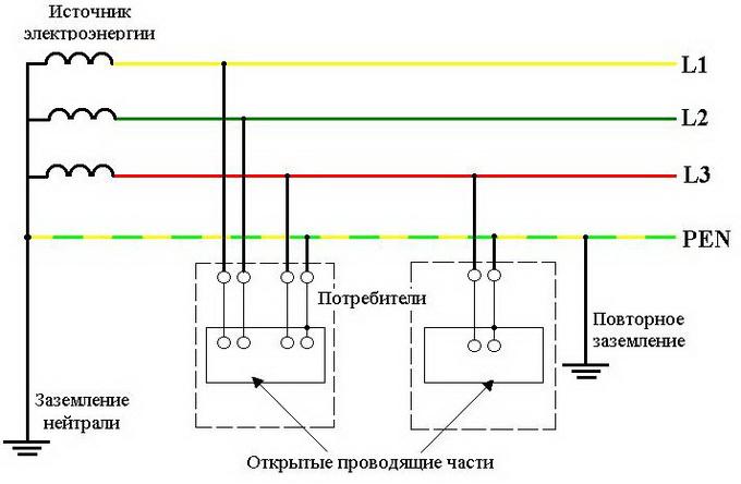 Схемы и типы систем заземления