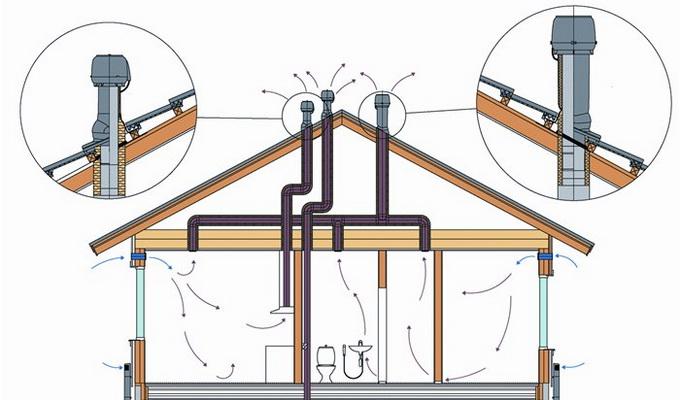 вентиляция чердака в частном доме фото первой половины