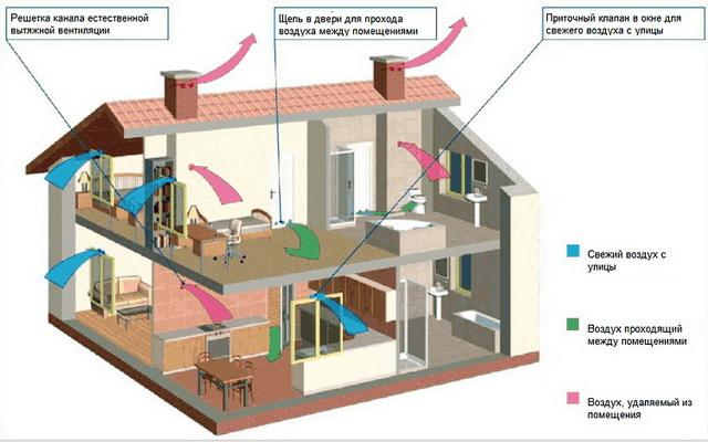 Вентиляция частных домов схема