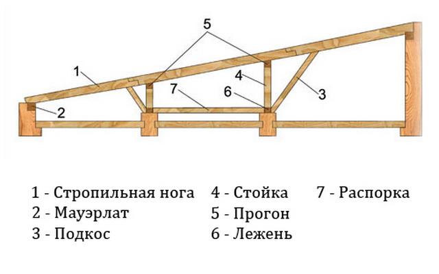 Как своими руками сделать крышу односкатную