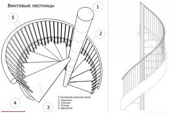 Винтовые лестницы своими руками расчеты